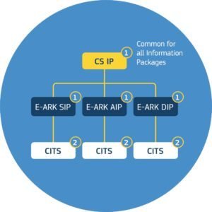 Publication of the specifications in E-ARK4ALL